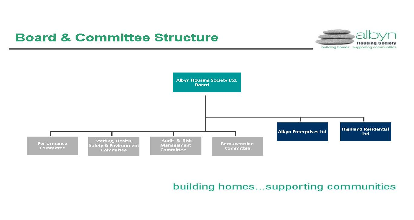 Board Committee Structure AHS 2021